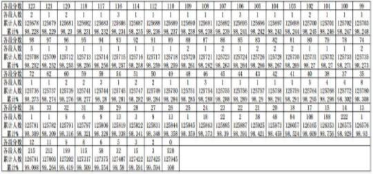贵州2019高考文科一分一段表