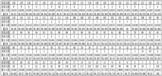 贵州2019高考理科一分一段表