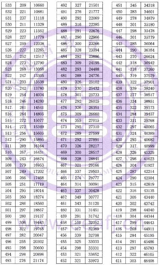 福建2019高考文科一分一段表