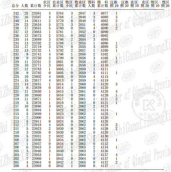 青海高考一分一段表