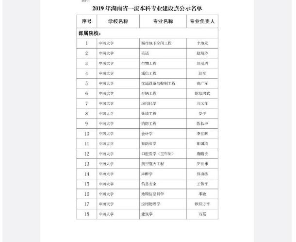 2019年湖南省一流本科专业建设点名单公布