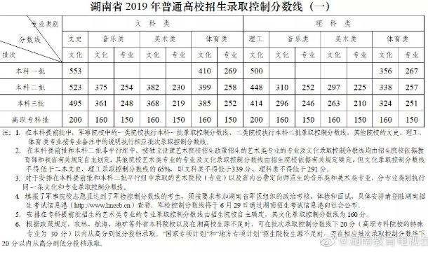 2019湖南高考艺←术类本科录取分数线公布