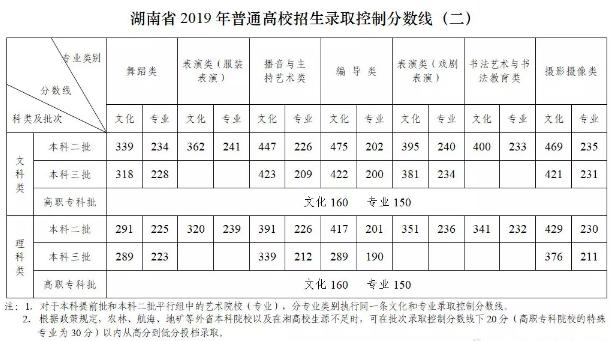 2019湖南高考澳门威尼斯人赌博类本科录取分数线公布