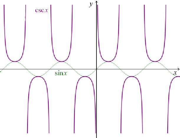 三角函数与反三角函数