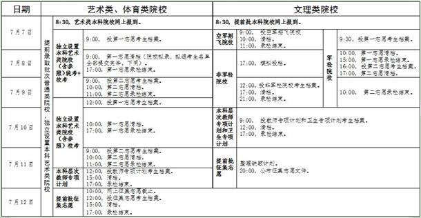 广东2019提前批招生录取工作日程表