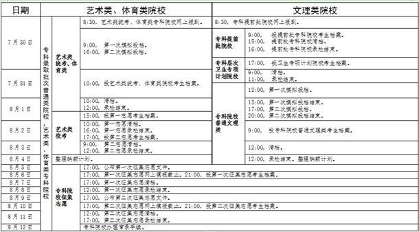 广东2019专科批招生录取工作日程表