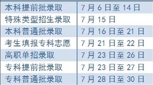 北京2019年高考录取日程安排