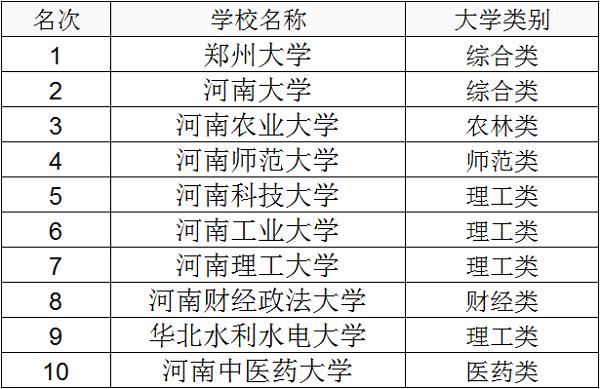 河南一本大学名单