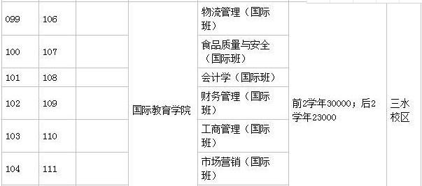广州工商学院本科专业学费