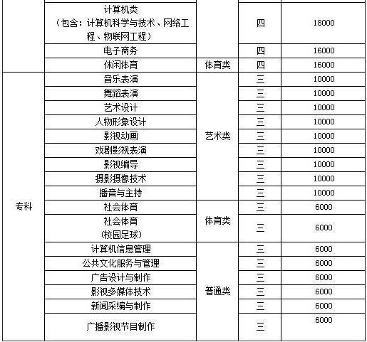 河北传媒学院各专业学费明细表