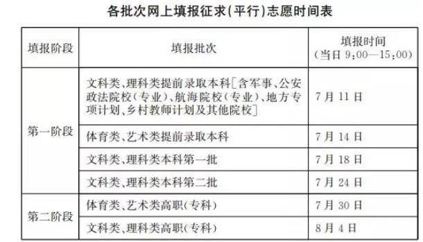2019年江蘇高考一本征集志愿填報時間