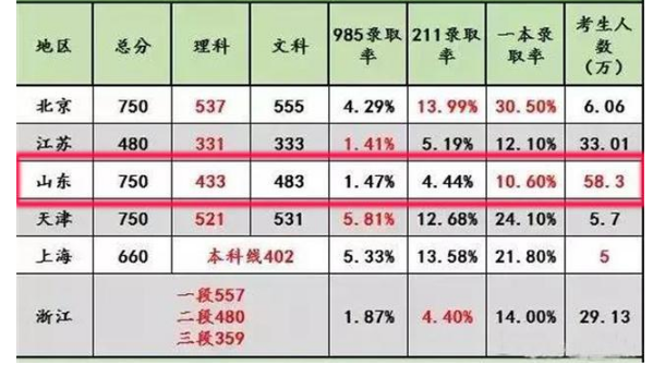 天津一本录取率多少