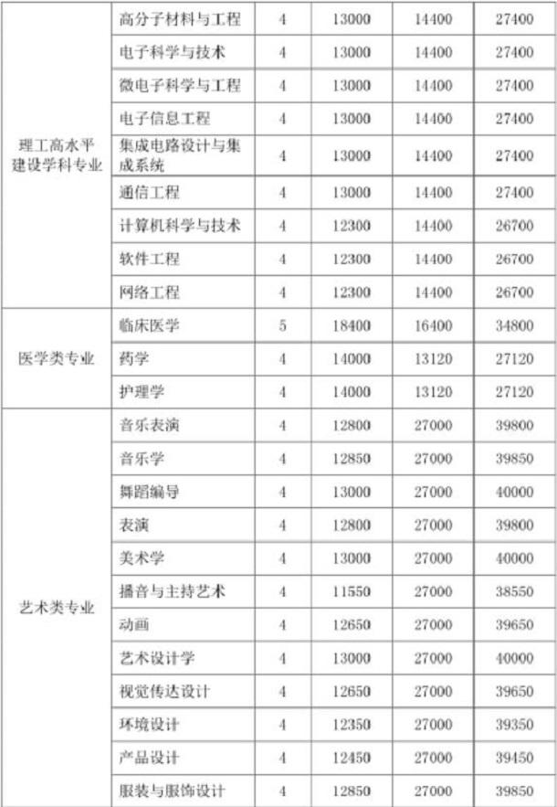 深圳大学学费