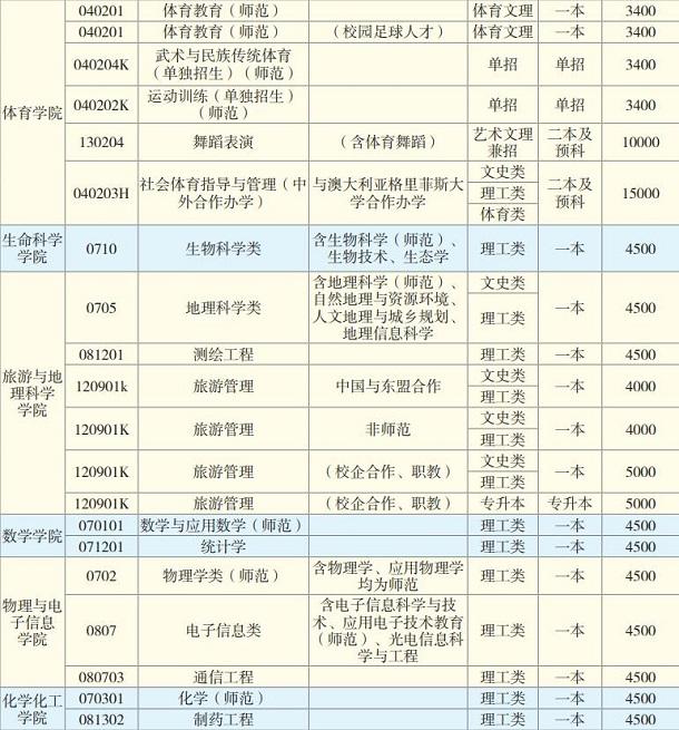 云南师范大学有哪些专业