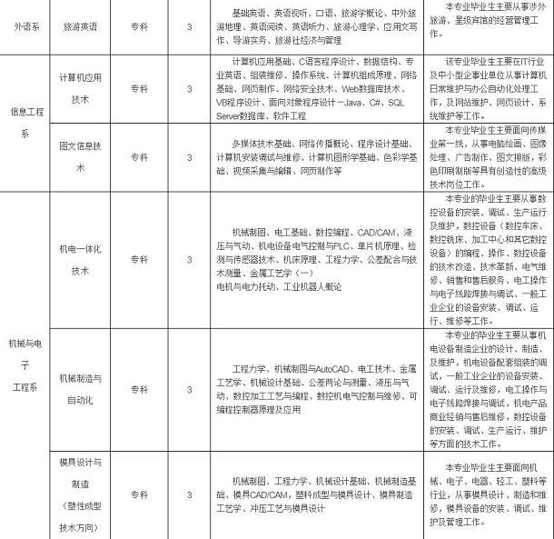 晋城职业技术学院有哪些专业