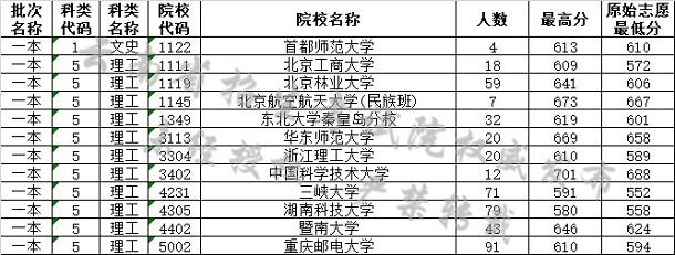 2019云南高考一本院校最低分