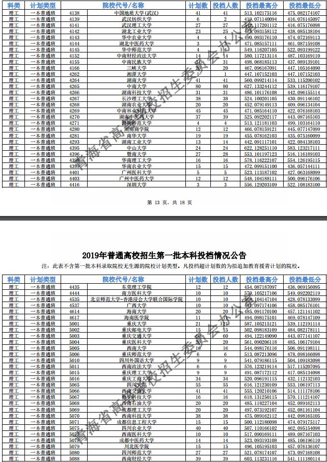 青海高考一本院校投档线