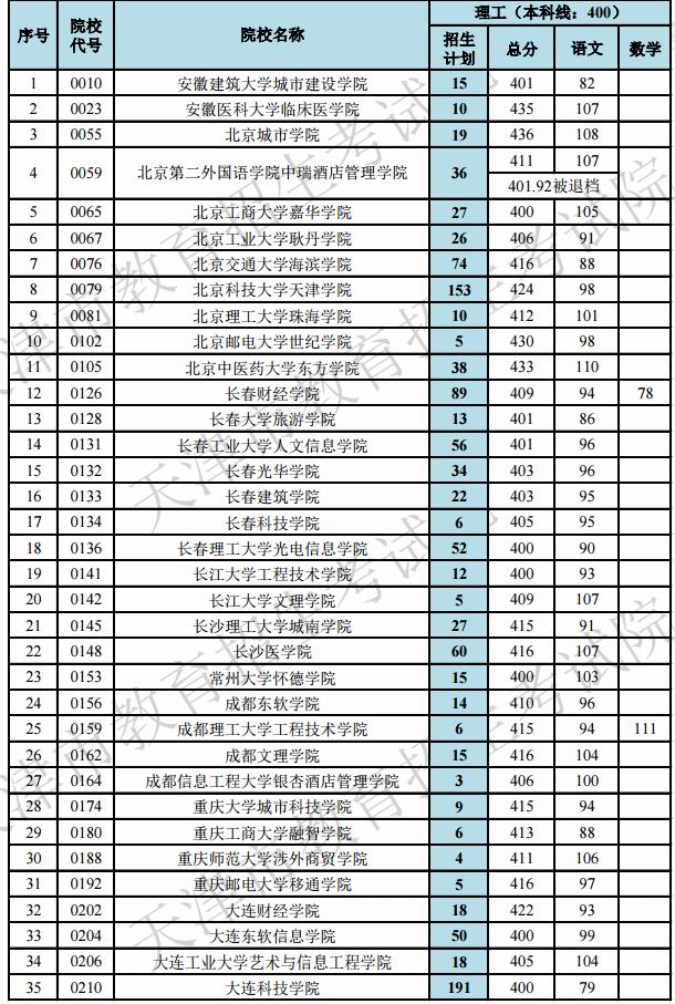 2019天津高考本科B段院校最低分