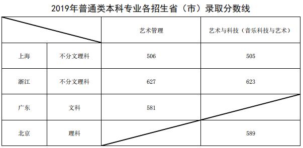2019年上海音乐学院各省分数线