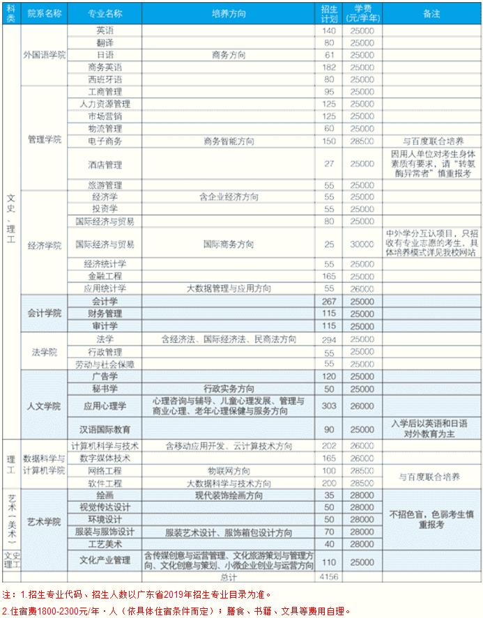 广东培正学院收费标准