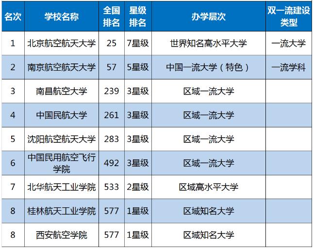 2020年中国飞行学院排名