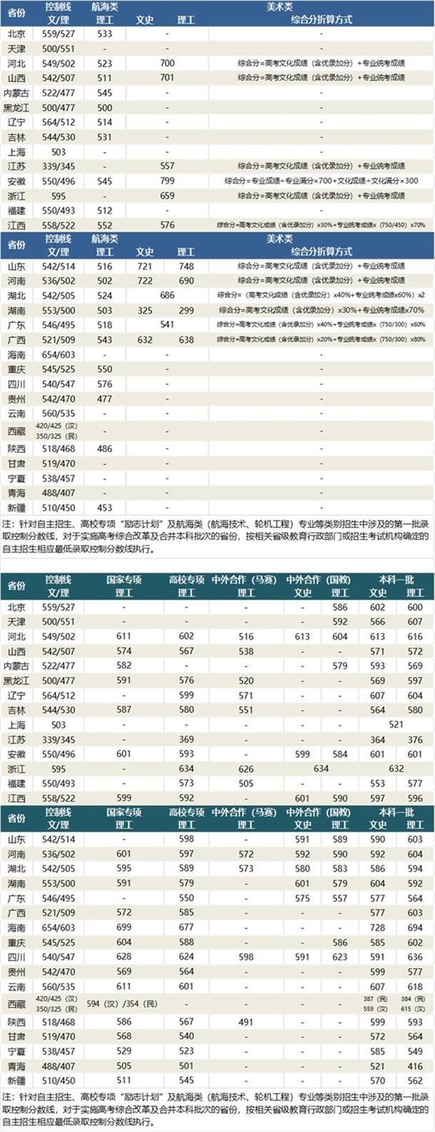武汉理工大学分数线是多少