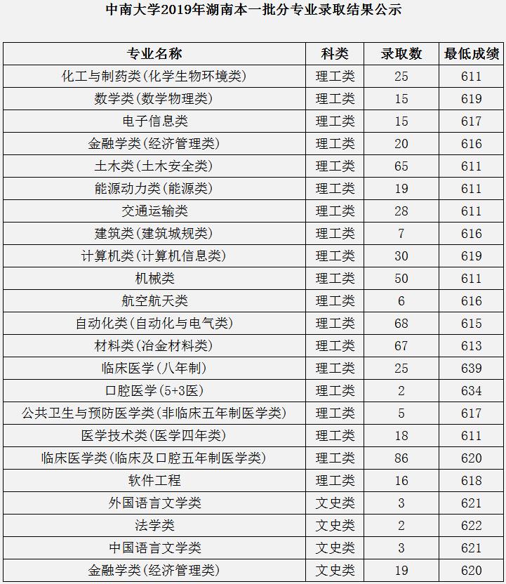 中南大学录取分数线2019