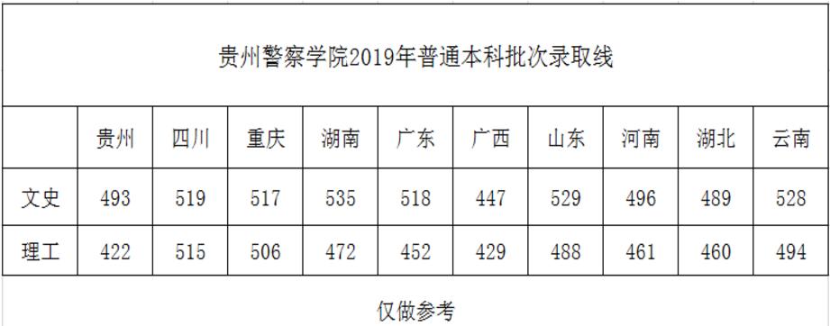贵州警察学院录取分数线2019