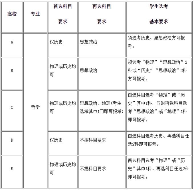 学计算机科学与技术北京时时彩中选什么科目