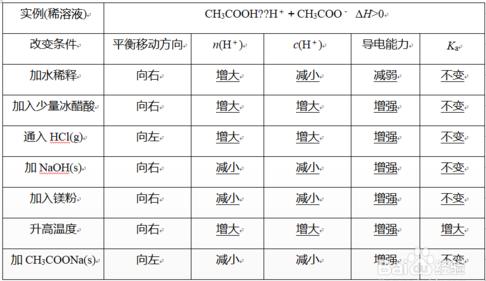 高一化学期末考点:弱电解质的电离平衡