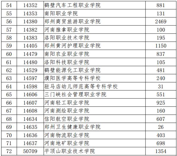 河南高职扩招学校名单