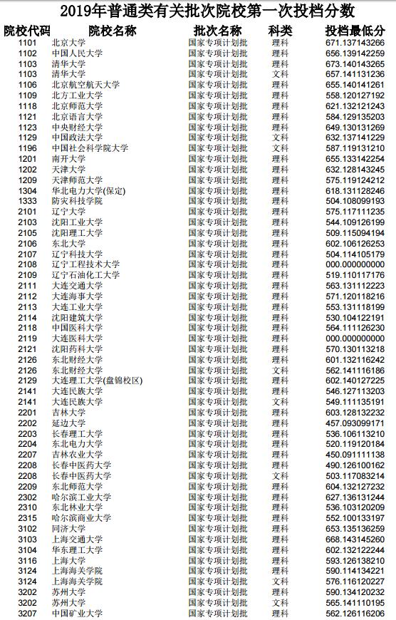各大学在吉林省投档分数线