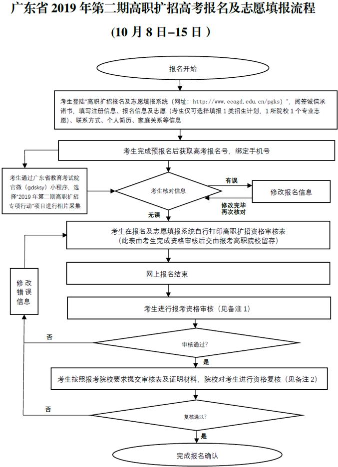 广东高职扩招抚排