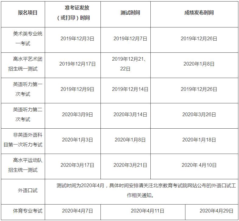 北京市2020相关测试安排