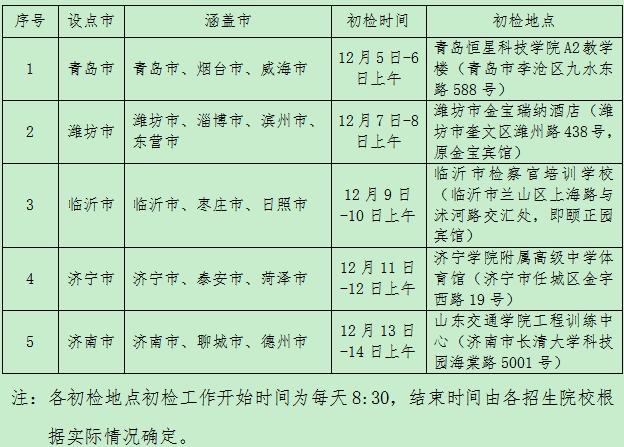 2020山东民航招飞初检工作安排