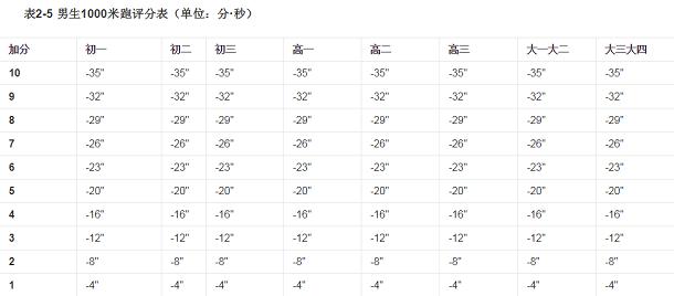 男生1000米标准成绩表