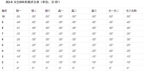 女生800米标准成绩表
