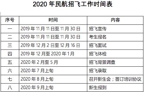 2020年民航招飞工作时间表
