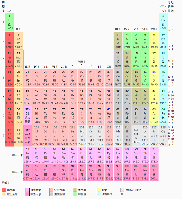 化學元素周期表