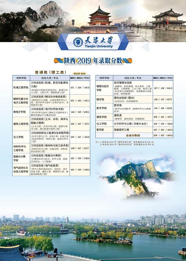 天津大學部分省份專業錄取分數線2019
