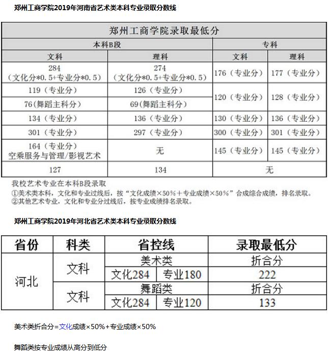 郑州工商学院艺术类分数线