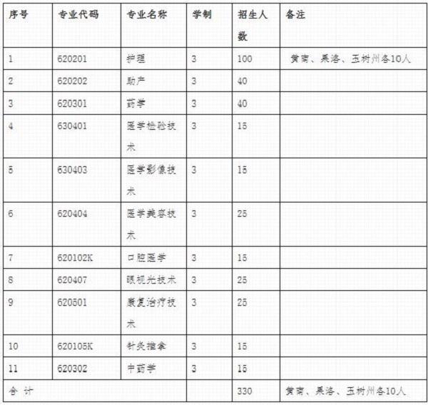 青海卫生职业技术学院2020年单独招生简章