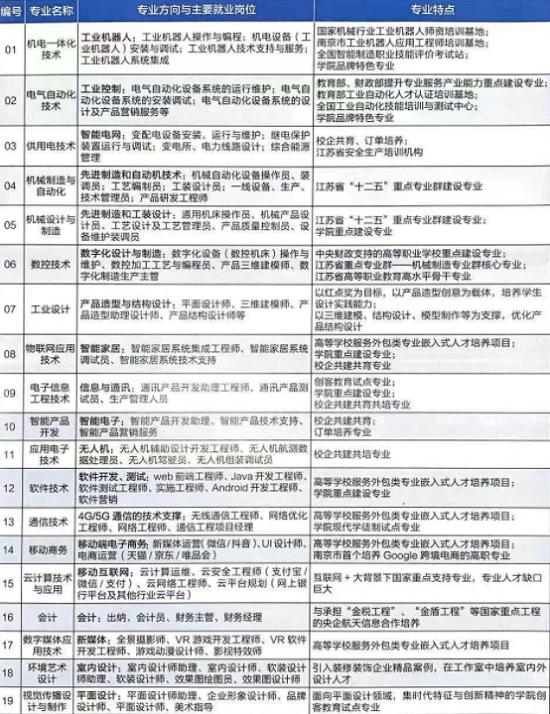 南京机电职业学院2020年单招专业