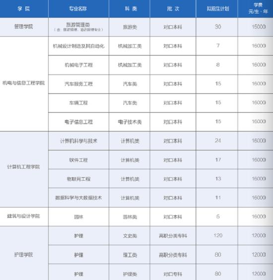 重庆人文科技学院2020年高职分类招生计划及专业
