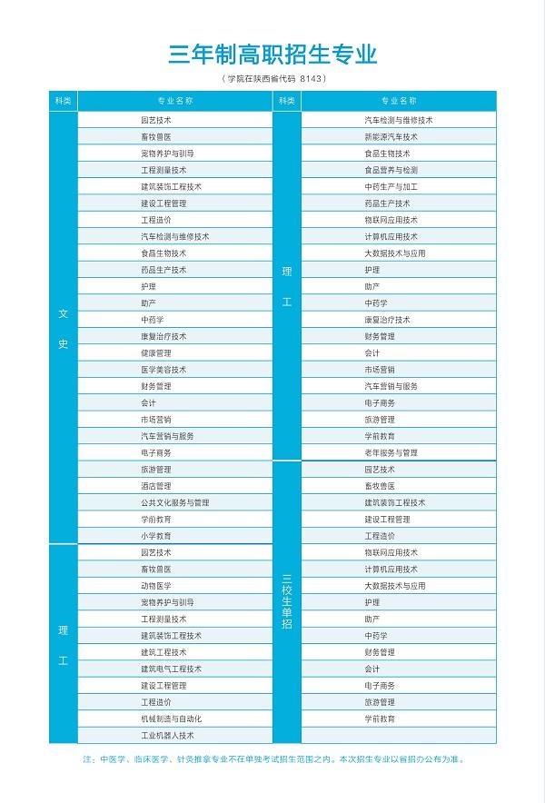 渭南职业技术学院2020年单独考试招生专业