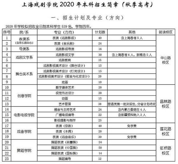 2020艺考表演系都有哪些新变化