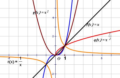 高一数学重点:幂函数图像及性质