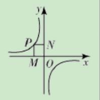高一数学重点:反比例函数k的几何意义