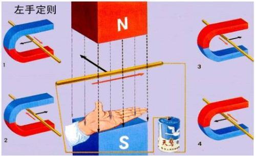 物理考试必备:洛伦兹力方向
