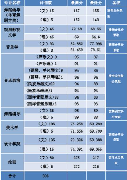 河南师范大学艺术类录取分数线